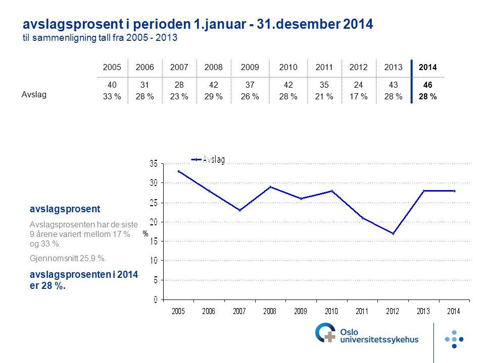 avslagsprosent Avslagsprosenten har de siste 9 årene variert mellom 17 % og 33 %. Gjennomsnitt 25,9 %. avslagsprosenten i 2014 er 28 %. 20052006200720