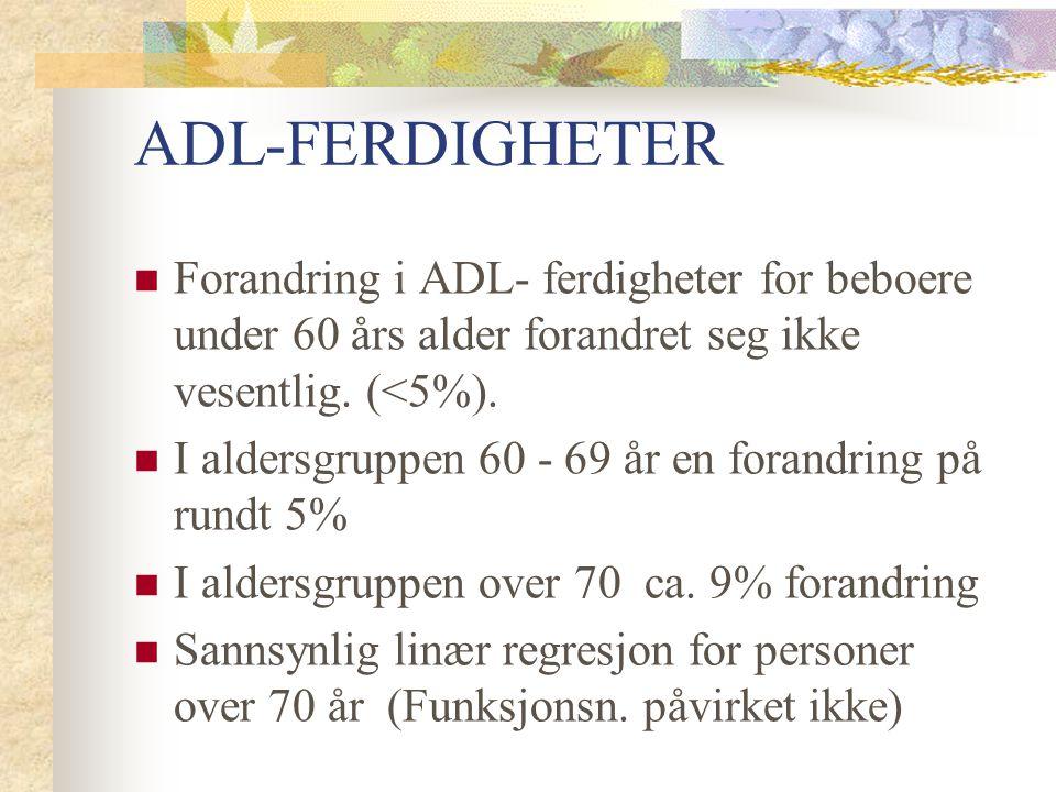 ADL-FERDIGHETER Forandring i ADL- ferdigheter for beboere under 60 års alder forandret seg ikke vesentlig. (<5%). I aldersgruppen 60 - 69 år en forand