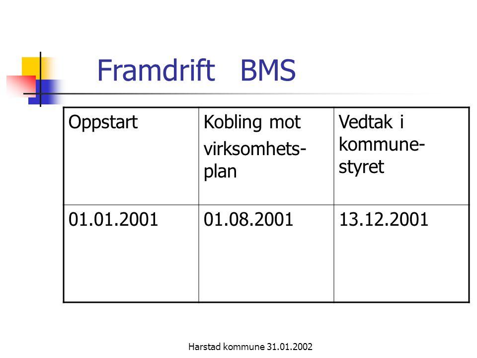 Harstad kommune 31.01.2002 Framdrift BMS OppstartKobling mot virksomhets- plan Vedtak i kommune- styret 01.01.200101.08.200113.12.2001