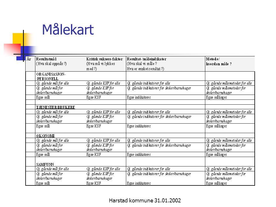 Harstad kommune 31.01.2002 Implementering i organisasjon  I denne prosessen valgt å starte i virksomhetsnivået i nær kontakt med brukerne Kommuneplanprosessen må ta inn i seg prinsippene om BMS og fremskaffe gjennomgående resultatmål på fokusområdene Mal for utarbeidelse av virksomhets- og driftsplan for 2002