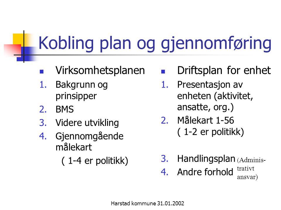 Harstad kommune 31.01.2002 Kobling plan og gjennomføring Virksomhetsplanen 1.Bakgrunn og prinsipper 2.BMS 3.Videre utvikling 4.Gjennomgående målekart