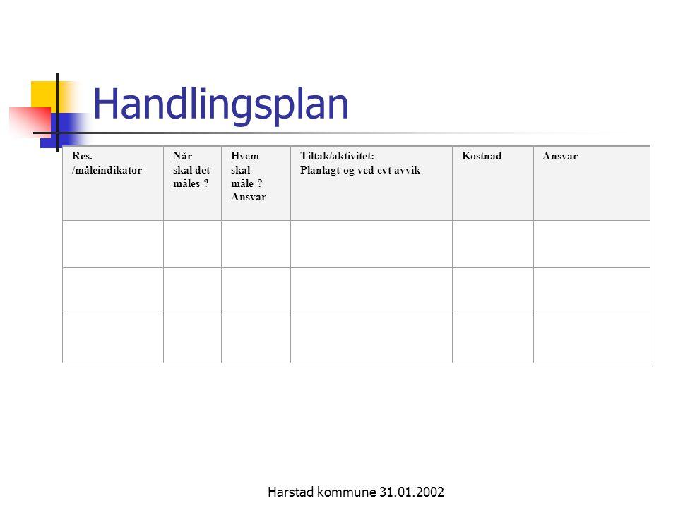 Harstad kommune 31.01.2002 Handlingsplan Res.- /måleindikator Når skal det måles ? Hvem skal måle ? Ansvar Tiltak/aktivitet: Planlagt og ved evt avvik