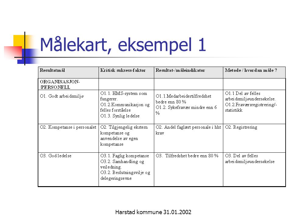 Harstad kommune 31.01.2002 Målekart, eksempel 2