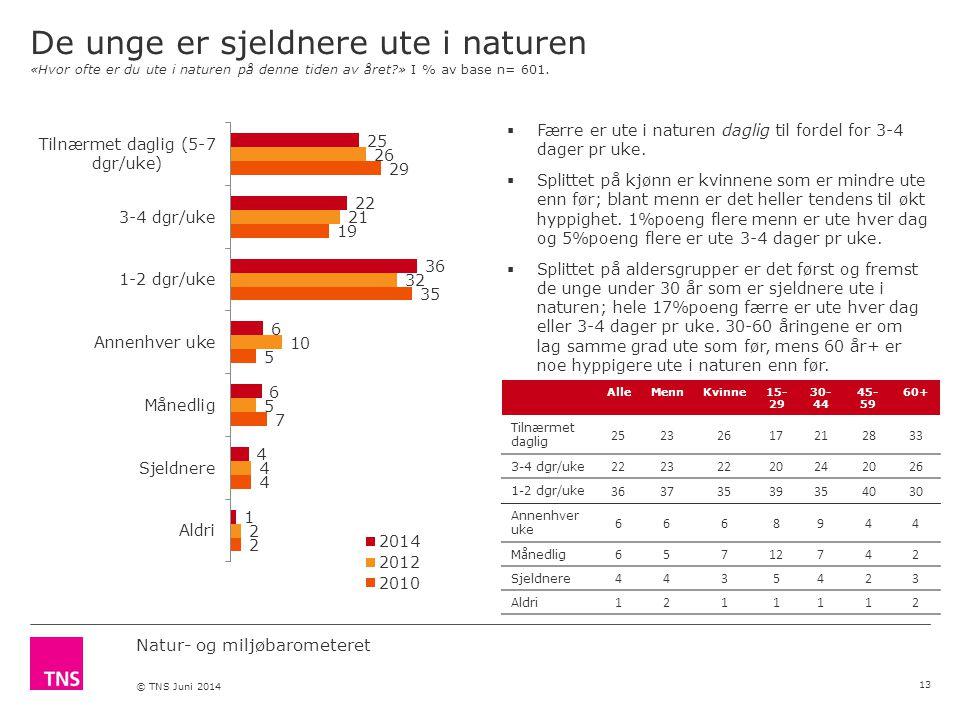 Natur- og miljøbarometeret © TNS Juni 2014 De unge er sjeldnere ute i naturen «Hvor ofte er du ute i naturen på denne tiden av året » I % av base n= 601.