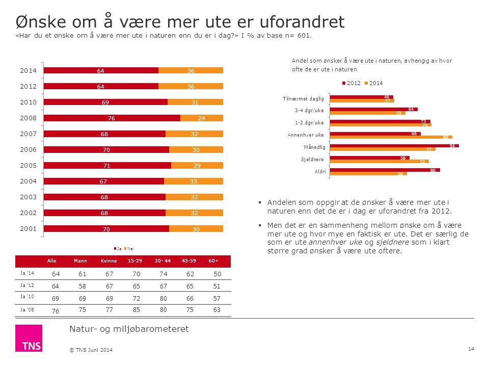 Natur- og miljøbarometeret © TNS Juni 2014 Ønske om å være mer ute er uforandret «Har du et ønske om å være mer ute i naturen enn du er i dag » I % av base n= 601.