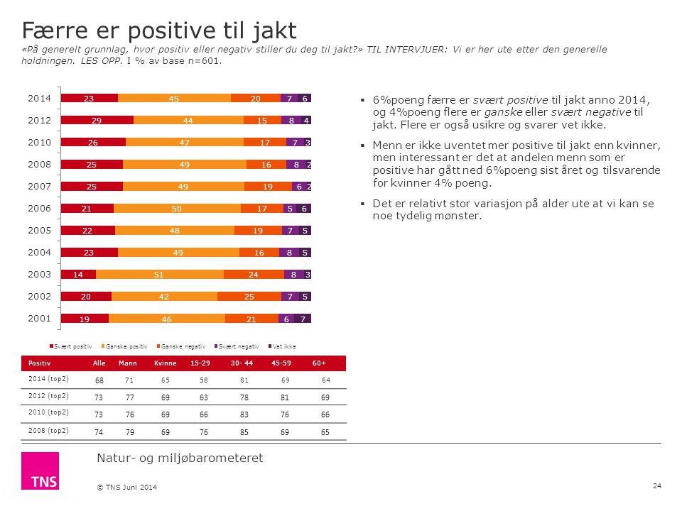 Natur- og miljøbarometeret © TNS Juni 2014 Færre er positive til jakt «På generelt grunnlag, hvor positiv eller negativ stiller du deg til jakt » TIL INTERVJUER: Vi er her ute etter den generelle holdningen.
