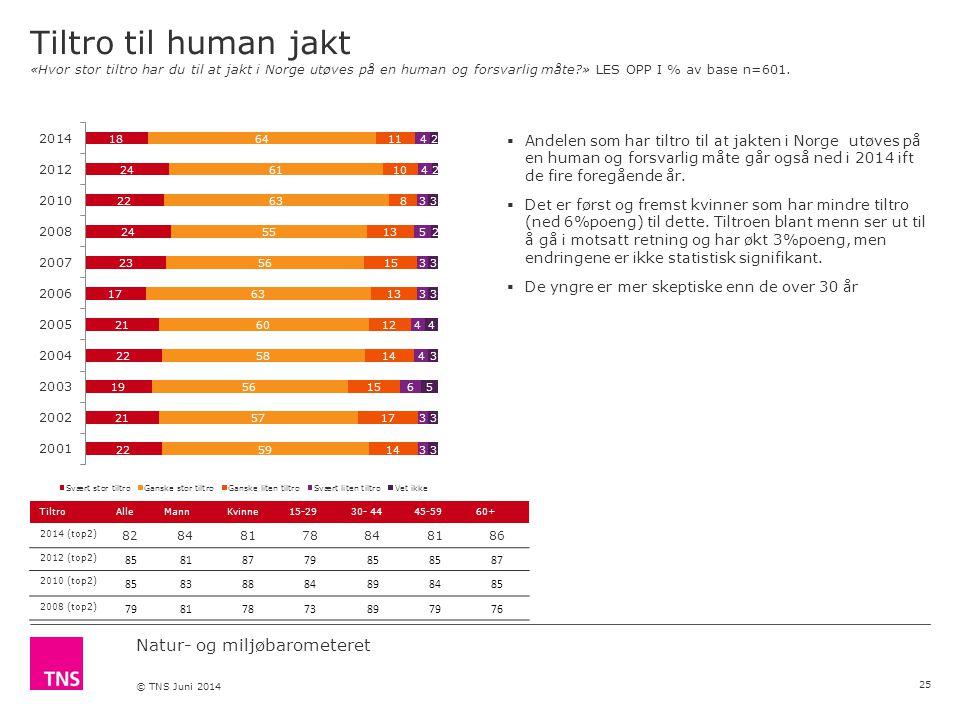 Natur- og miljøbarometeret © TNS Juni 2014 Tiltro til human jakt «Hvor stor tiltro har du til at jakt i Norge utøves på en human og forsvarlig måte » LES OPP I % av base n=601.