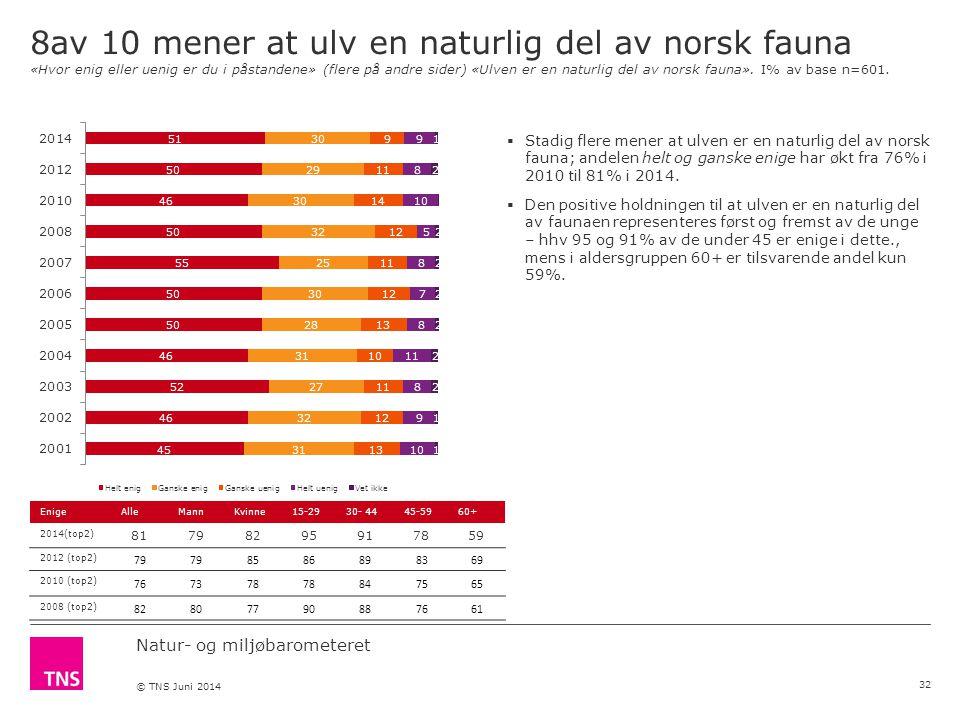 Natur- og miljøbarometeret © TNS Juni 2014 8av 10 mener at ulv en naturlig del av norsk fauna «Hvor enig eller uenig er du i påstandene» (flere på andre sider) «Ulven er en naturlig del av norsk fauna».