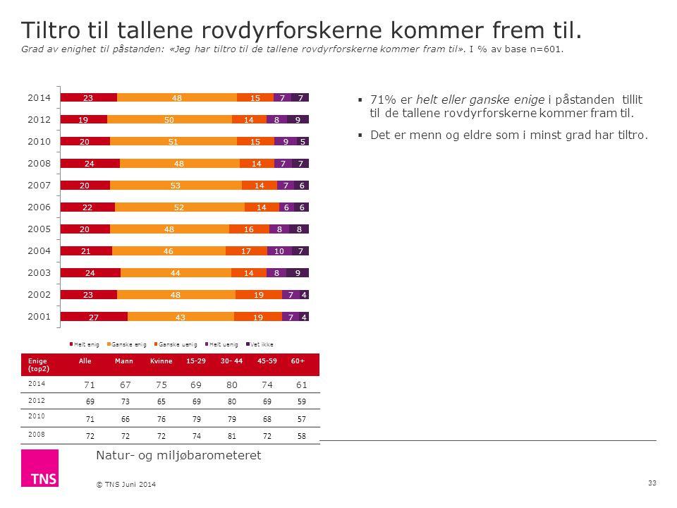 Natur- og miljøbarometeret © TNS Juni 2014 Tiltro til tallene rovdyrforskerne kommer frem til.