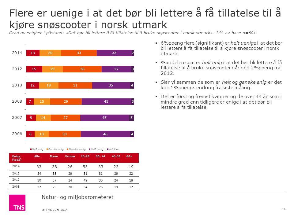 Natur- og miljøbarometeret © TNS Juni 2014 Flere er uenige i at det bør bli lettere å få tillatelse til å kjøre snøscooter i norsk utmark Grad av enighet i påstand: «Det bør bli lettere å få tillatelse til å bruke snøscooter i norsk utmark».