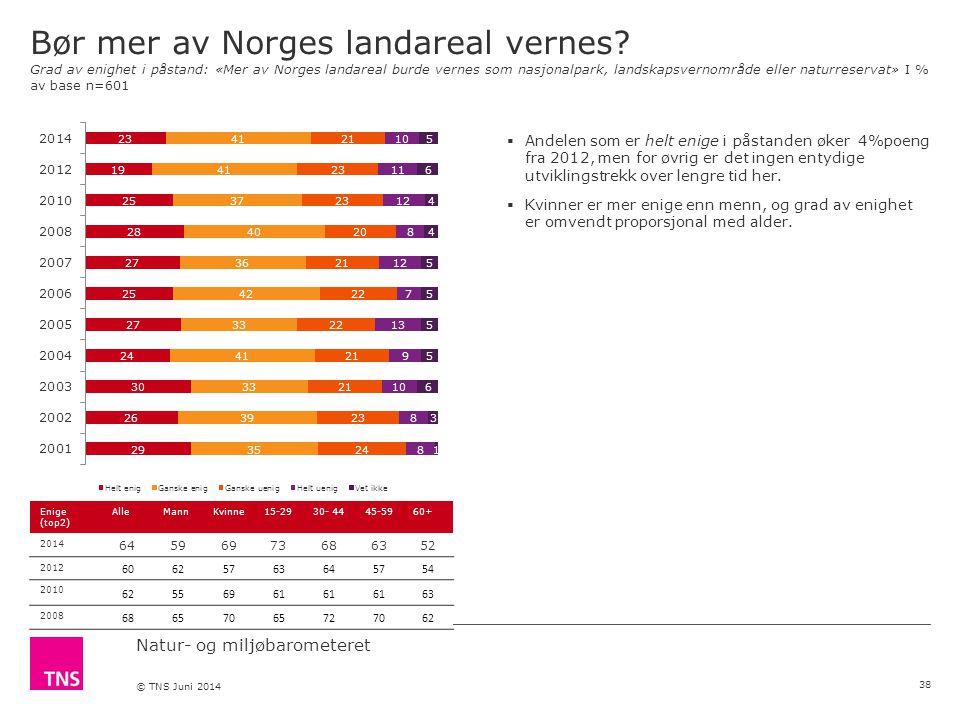 Natur- og miljøbarometeret © TNS Juni 2014 Bør mer av Norges landareal vernes.