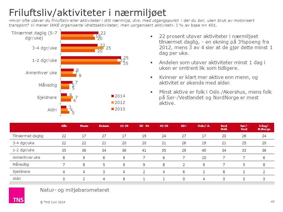 Natur- og miljøbarometeret © TNS Juni 2014 Friluftsliv/aktiviteter i nærmiljøet «Hvor ofte utøver du friluftsliv eller aktiviteter i ditt nærmiljø, dvs.