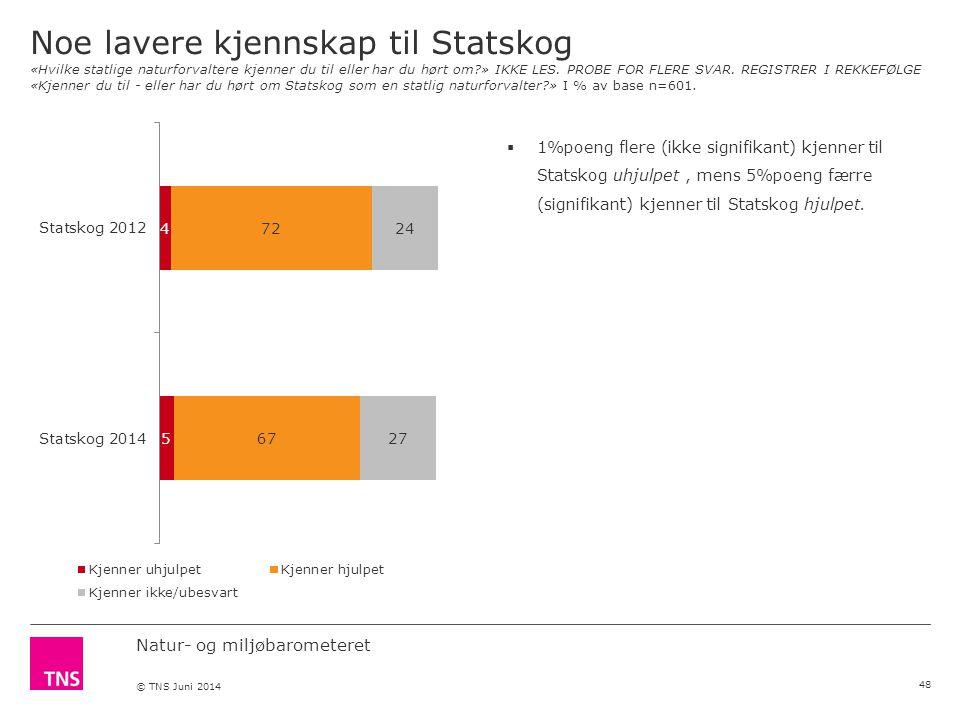 Natur- og miljøbarometeret © TNS Juni 2014 Noe lavere kjennskap til Statskog «Hvilke statlige naturforvaltere kjenner du til eller har du hørt om » IKKE LES.