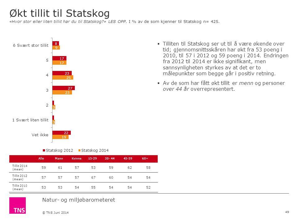 Natur- og miljøbarometeret © TNS Juni 2014 Økt tillit til Statskog «Hvor stor eller liten tillit har du til Statskog » LES OPP.