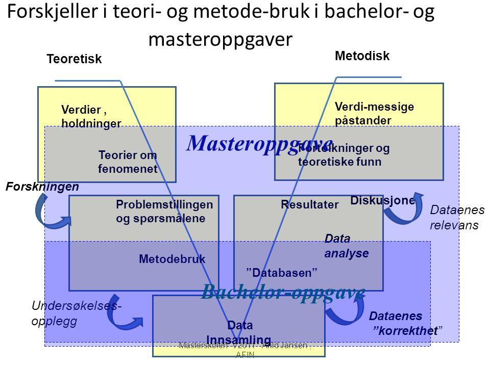 Masterskolen -V2011 Arild Jansen, AFIN Forskjeller i teori- og metode-bruk i bachelor- og masteroppgaver Problemstillingen og spørsmålene Metodebruk T