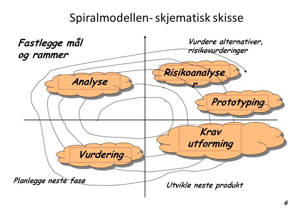 Spiralmodellen- skjematisk skisse 6 Fastlegge mål og rammer Vurdere alternativer, risikovurderinger Planlegge neste fase Utvikle neste produkt Analyse