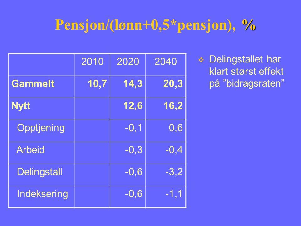 % Pensjon/(lønn+0,5*pensjon), % 201020202040 Gammelt10,714,320,3 Nytt12,616,2 Opptjening-0,10,6 Arbeid-0,3-0,4 Delingstall-0,6-3,2 Indeksering-0,6-1,1