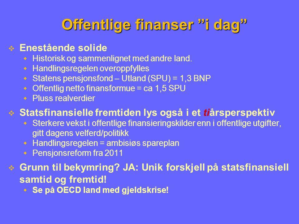 Offentlige finanser i dag  Enestående solide  Historisk og sammenlignet med andre land.