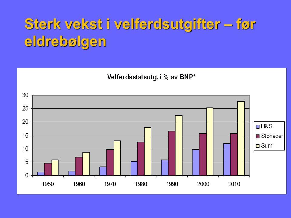 Yrkesaktive per pensjonist 1970: 5,1 2010: 4,8 2050: 2,6 +8000 årlig -7000 årlig