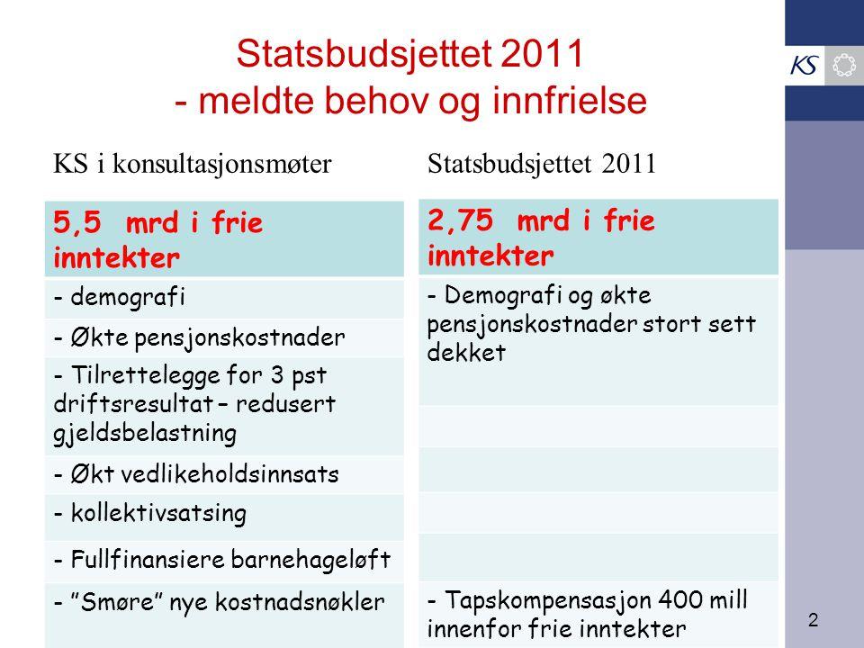 2 Statsbudsjettet 2011 - meldte behov og innfrielse 5,5 mrd i frie inntekter - demografi - Økte pensjonskostnader - Tilrettelegge for 3 pst driftsresultat – redusert gjeldsbelastning - Økt vedlikeholdsinnsats - kollektivsatsing - Fullfinansiere barnehageløft - Smøre nye kostnadsnøkler 2,75 mrd i frie inntekter - Demografi og økte pensjonskostnader stort sett dekket - Tapskompensasjon 400 mill innenfor frie inntekter KS i konsultasjonsmøterStatsbudsjettet 2011