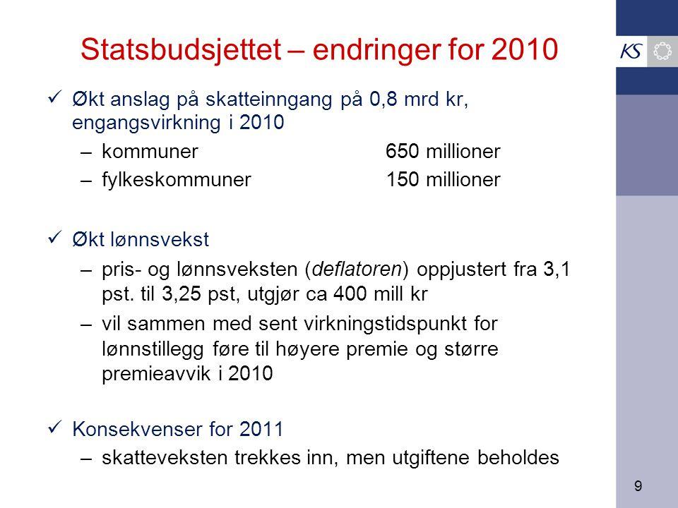 9 Statsbudsjettet – endringer for 2010 Økt anslag på skatteinngang på 0,8 mrd kr, engangsvirkning i 2010 – kommuner 650 millioner – fylkeskommuner150 millioner Økt lønnsvekst – pris- og lønnsveksten (deflatoren) oppjustert fra 3,1 pst.