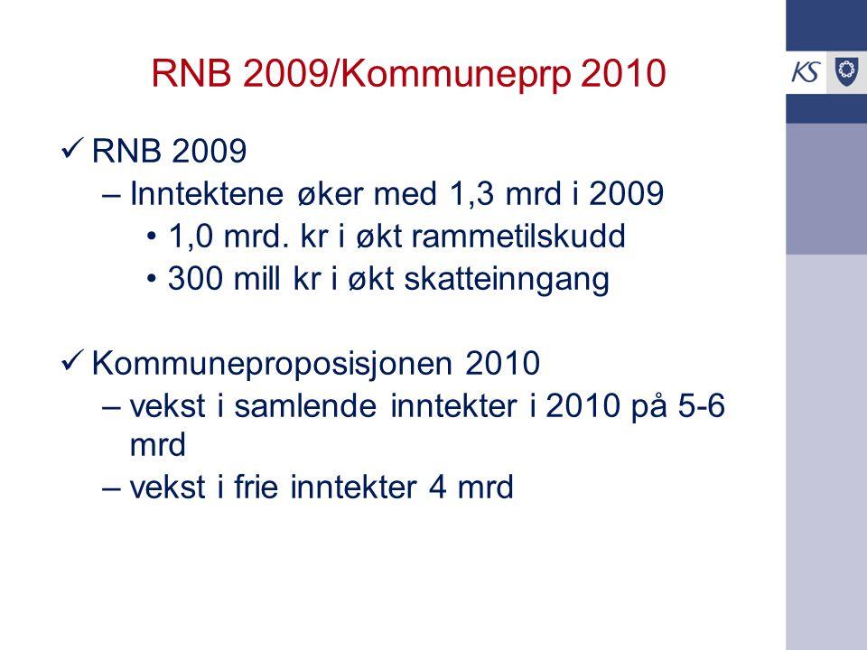 KS krevde vekst i frie inntekter 2009 til 2010 på 7,5 mrd kr, resultat ble 5,3 mrd 1,2 mrd 0,3 mrd 1 mrd 20092010 Komprp Nivå tiltakspakken Nivå RNB2009 Nivå saldert 2009 4 mrd 5,3 mrd 4 mrd 2010 KS' krav 7,5 mrd 6,5 mrd 2,2 mrd