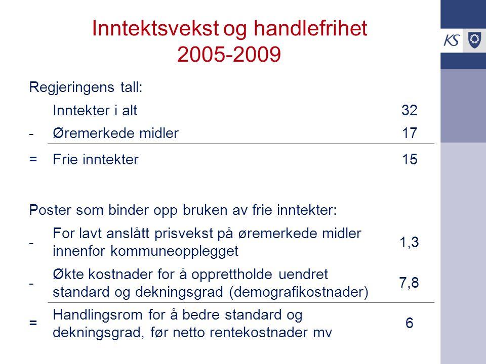 Inntektsvekst og handlefrihet 2005-2009 Regjeringens tall: Inntekter i alt32 -Øremerkede midler17 =Frie inntekter15 Poster som binder opp bruken av frie inntekter: - For lavt anslått prisvekst på øremerkede midler innenfor kommuneopplegget 1,3 - Økte kostnader for å opprettholde uendret standard og dekningsgrad (demografikostnader) 7,8 = Handlingsrom for å bedre standard og dekningsgrad, før netto rentekostnader mv 6