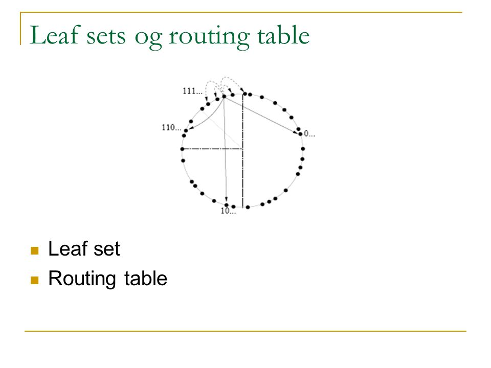 Leaf sets og routing table Leaf set Routing table