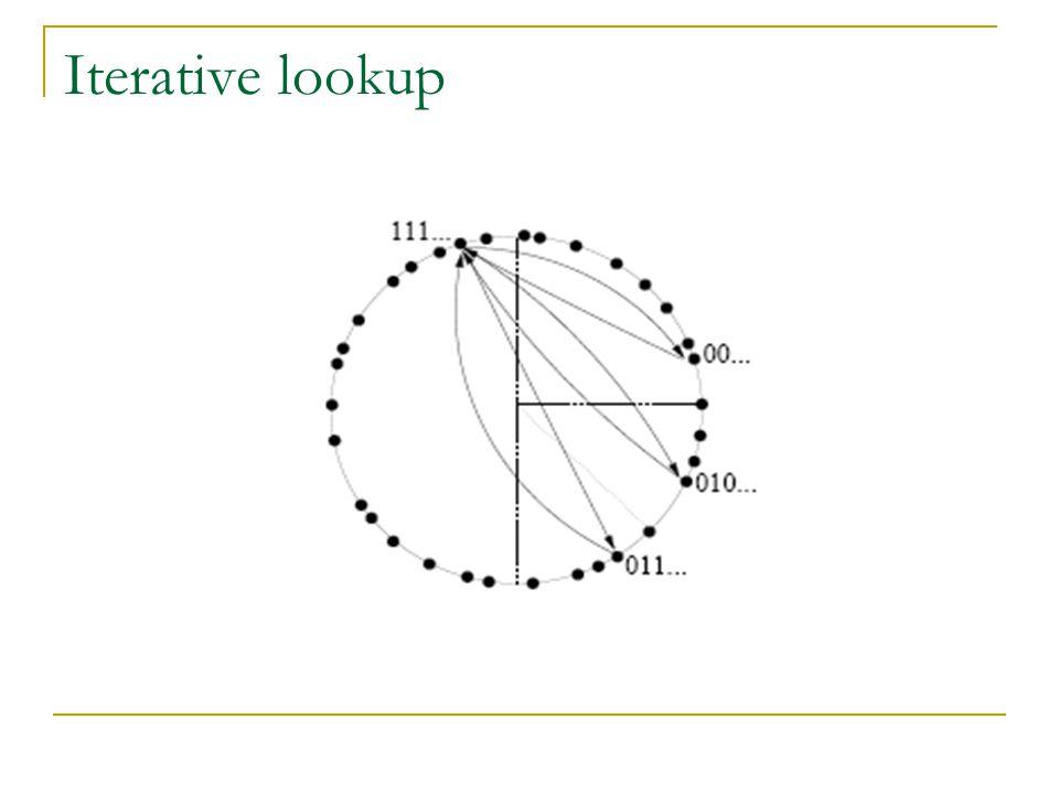 Iterative lookup