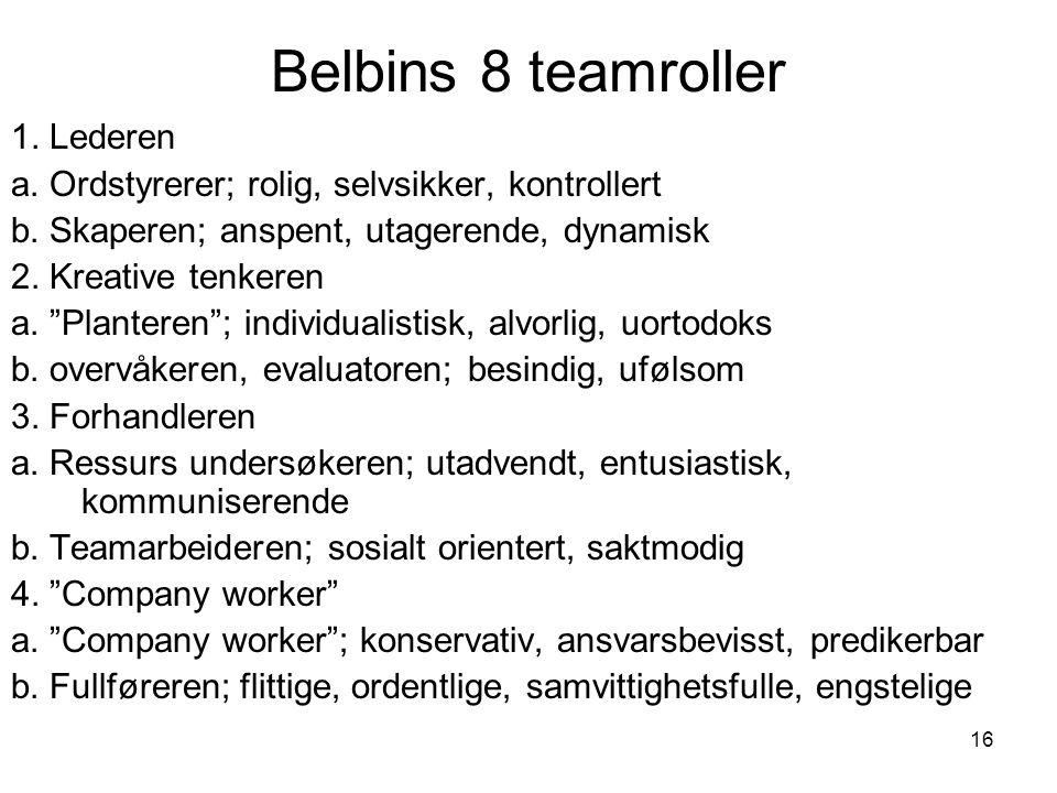 "16 Belbins 8 teamroller 1. Lederen a. Ordstyrerer; rolig, selvsikker, kontrollert b. Skaperen; anspent, utagerende, dynamisk 2. Kreative tenkeren a. """