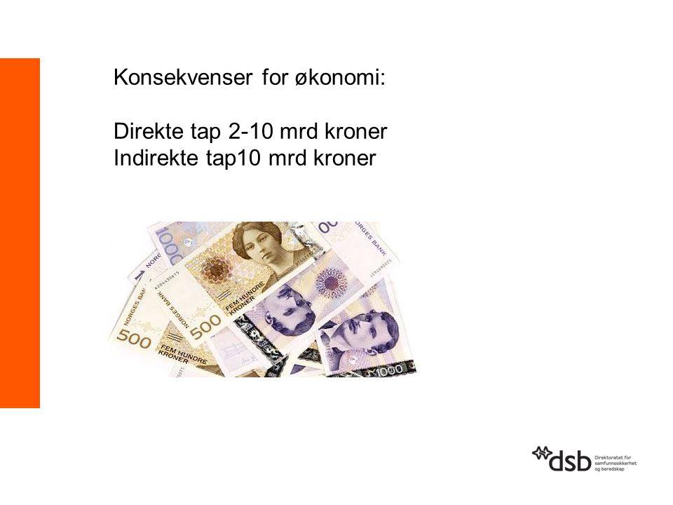 Konsekvenser for økonomi: Direkte tap 2-10 mrd kroner Indirekte tap10 mrd kroner