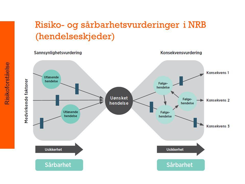 Risiko- og sårbarhetsvurderinger i NRB (hendelseskjeder) Risikoforståelse