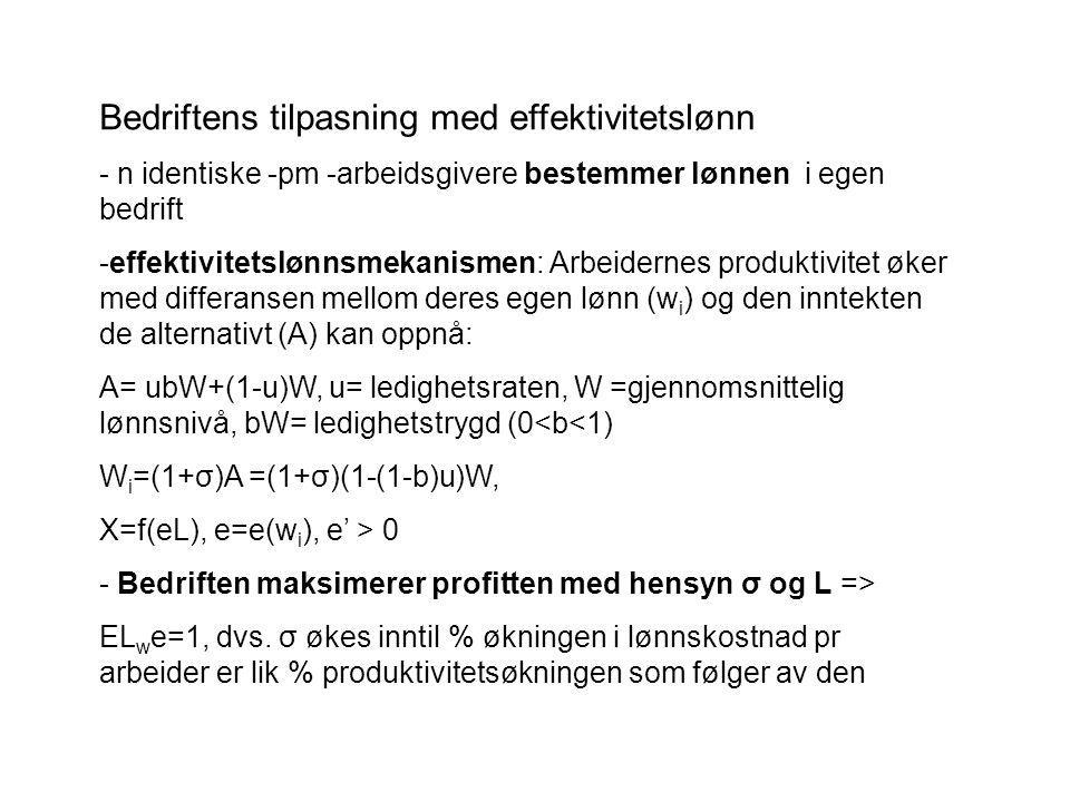 Bedriftens tilpasning med effektivitetslønn - n identiske -pm -arbeidsgivere bestemmer lønnen i egen bedrift -effektivitetslønnsmekanismen: Arbeidernes produktivitet øker med differansen mellom deres egen lønn (w i ) og den inntekten de alternativt (A) kan oppnå: A= ubW+(1-u)W, u= ledighetsraten, W =gjennomsnittelig lønnsnivå, bW= ledighetstrygd (0<b<1) W i =(1+σ)A =(1+σ)(1-(1-b)u)W, X=f(eL), e=e(w i ), e' > 0 - Bedriften maksimerer profitten med hensyn σ og L => EL w e=1, dvs.