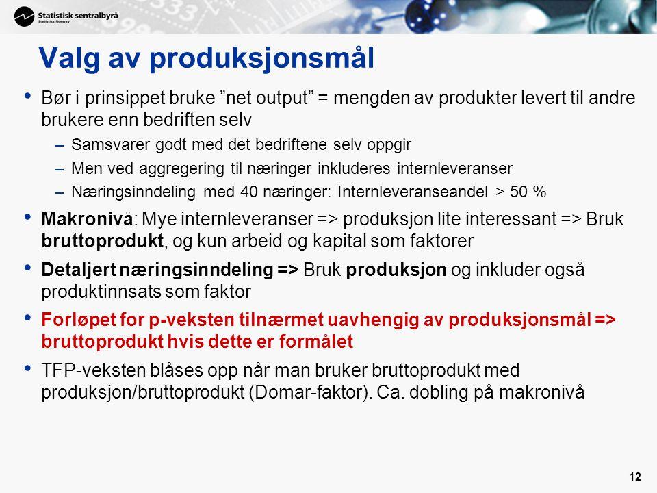 Valg av produksjonsmål Bør i prinsippet bruke net output = mengden av produkter levert til andre brukere enn bedriften selv –Samsvarer godt med det bedriftene selv oppgir –Men ved aggregering til næringer inkluderes internleveranser –Næringsinndeling med 40 næringer: Internleveranseandel > 50 % Makronivå: Mye internleveranser => produksjon lite interessant => Bruk bruttoprodukt, og kun arbeid og kapital som faktorer Detaljert næringsinndeling => Bruk produksjon og inkluder også produktinnsats som faktor Forløpet for p-veksten tilnærmet uavhengig av produksjonsmål => bruttoprodukt hvis dette er formålet TFP-veksten blåses opp når man bruker bruttoprodukt med produksjon/bruttoprodukt (Domar-faktor).