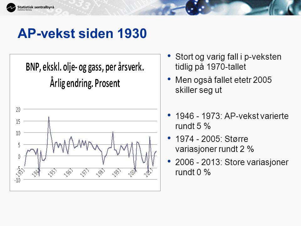 AP-vekst siden 1930 Stort og varig fall i p-veksten tidlig på 1970-tallet Men også fallet etetr 2005 skiller seg ut 1946 - 1973: AP-vekst varierte rundt 5 % 1974 - 2005: Større variasjoner rundt 2 % 2006 - 2013: Store variasjoner rundt 0 %