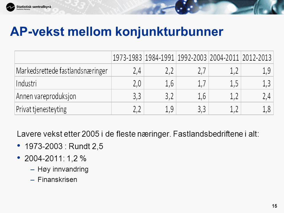 15 AP-vekst mellom konjunkturbunner Lavere vekst etter 2005 i de fleste næringer. Fastlandsbedriftene i alt: 1973-2003 : Rundt 2,5 2004-2011: 1,2 % –H