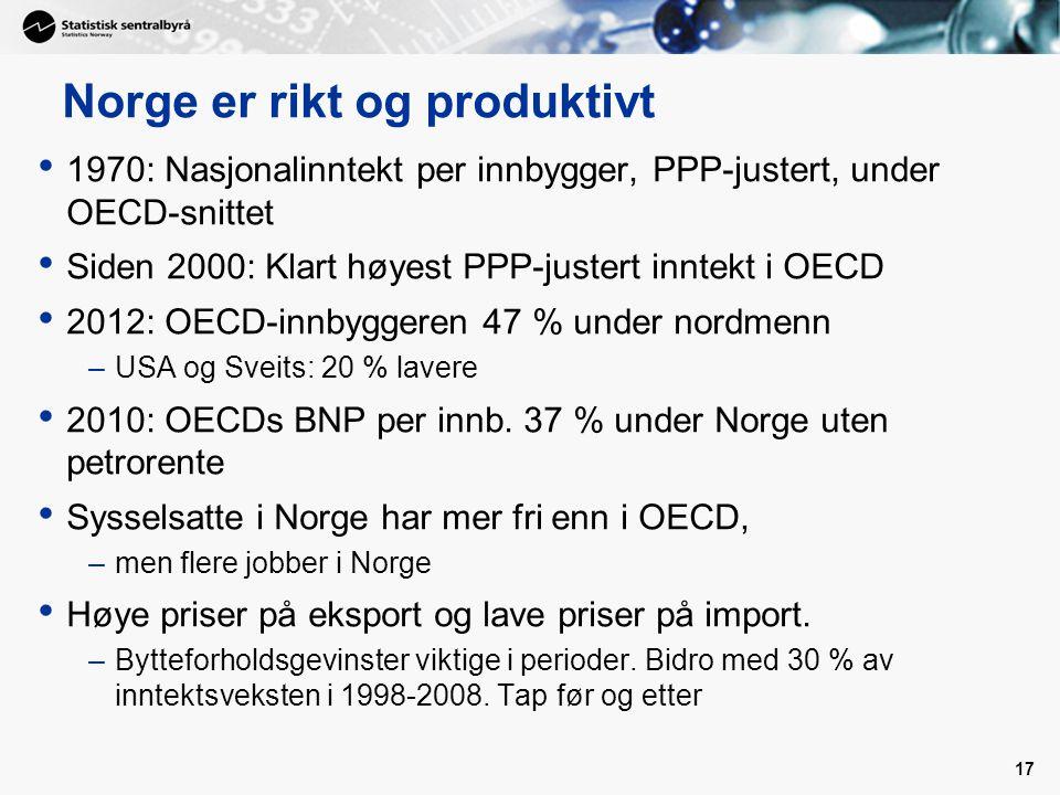 17 Norge er rikt og produktivt 1970: Nasjonalinntekt per innbygger, PPP-justert, under OECD-snittet Siden 2000: Klart høyest PPP-justert inntekt i OECD 2012: OECD-innbyggeren 47 % under nordmenn –USA og Sveits: 20 % lavere 2010: OECDs BNP per innb.