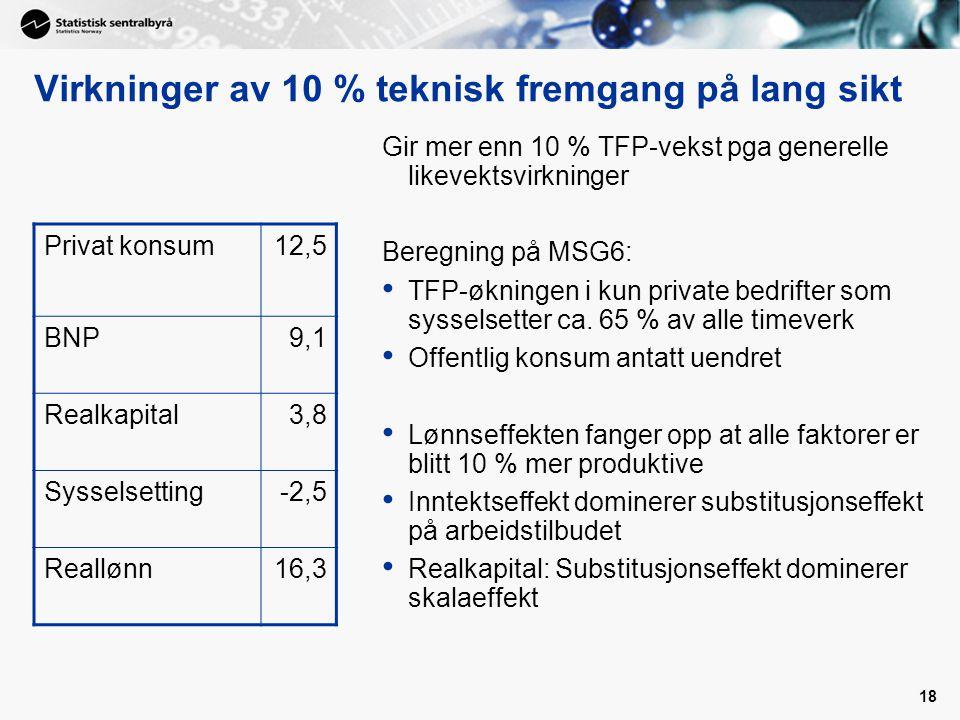 18 Virkninger av 10 % teknisk fremgang på lang sikt Gir mer enn 10 % TFP-vekst pga generelle likevektsvirkninger Beregning på MSG6: TFP-økningen i kun