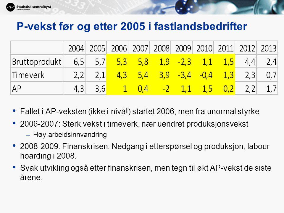 P-vekst før og etter 2005 i fastlandsbedrifter Fallet i AP-veksten (ikke i nivå!) startet 2006, men fra unormal styrke 2006-2007: Sterk vekst i timeverk, nær uendret produksjonsvekst –Høy arbeidsinnvandring 2008-2009: Finanskrisen: Nedgang i etterspørsel og produksjon, labour hoarding i 2008.