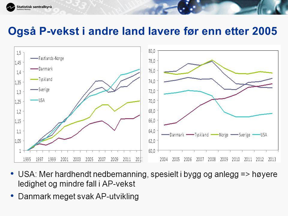 Også P-vekst i andre land lavere før enn etter 2005 USA: Mer hardhendt nedbemanning, spesielt i bygg og anlegg => høyere ledighet og mindre fall i AP-vekst Danmark meget svak AP-utvikling