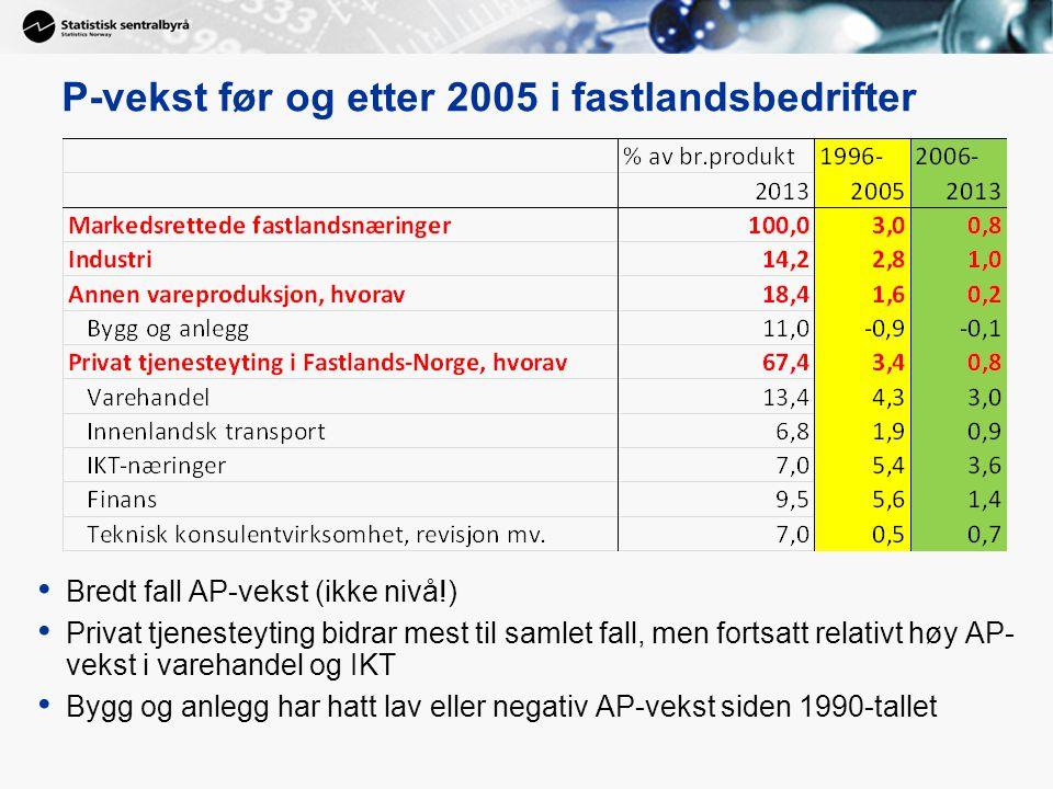 P-vekst før og etter 2005 i fastlandsbedrifter Bredt fall AP-vekst (ikke nivå!) Privat tjenesteyting bidrar mest til samlet fall, men fortsatt relativt høy AP- vekst i varehandel og IKT Bygg og anlegg har hatt lav eller negativ AP-vekst siden 1990-tallet