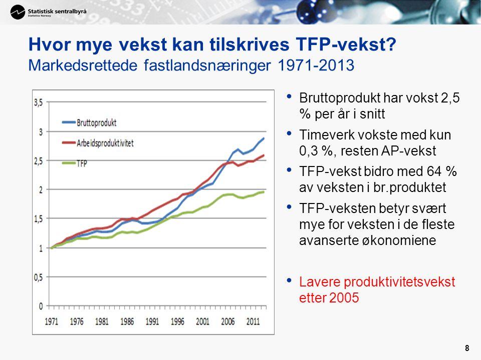8 Hvor mye vekst kan tilskrives TFP-vekst? Markedsrettede fastlandsnæringer 1971-2013 Bruttoprodukt har vokst 2,5 % per år i snitt Timeverk vokste med
