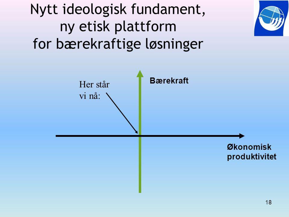 18 Nytt ideologisk fundament, ny etisk plattform for bærekraftige løsninger Her står vi nå: Bærekraft Økonomisk produktivitet