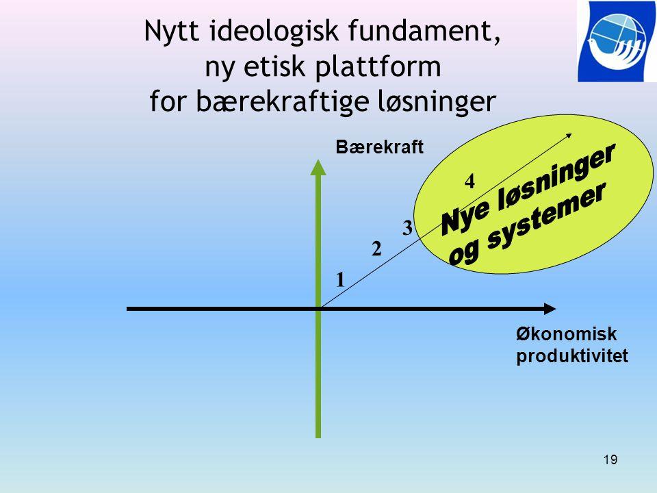 19 Økonomisk produktivitet Bærekraft Nytt ideologisk fundament, ny etisk plattform for bærekraftige løsninger 1 2 3 4