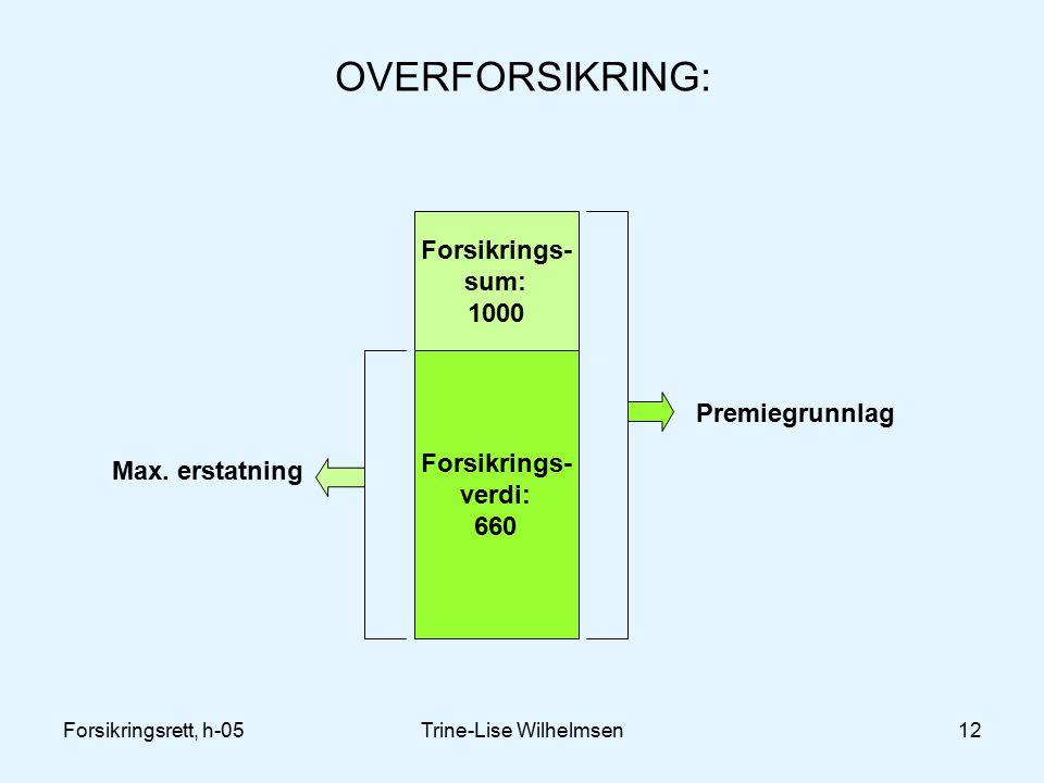 Forsikringsrett, h-05Trine-Lise Wilhelmsen12 OVERFORSIKRING: Forsikrings- sum: 1000 Forsikrings- verdi: 660 Premiegrunnlag Max.