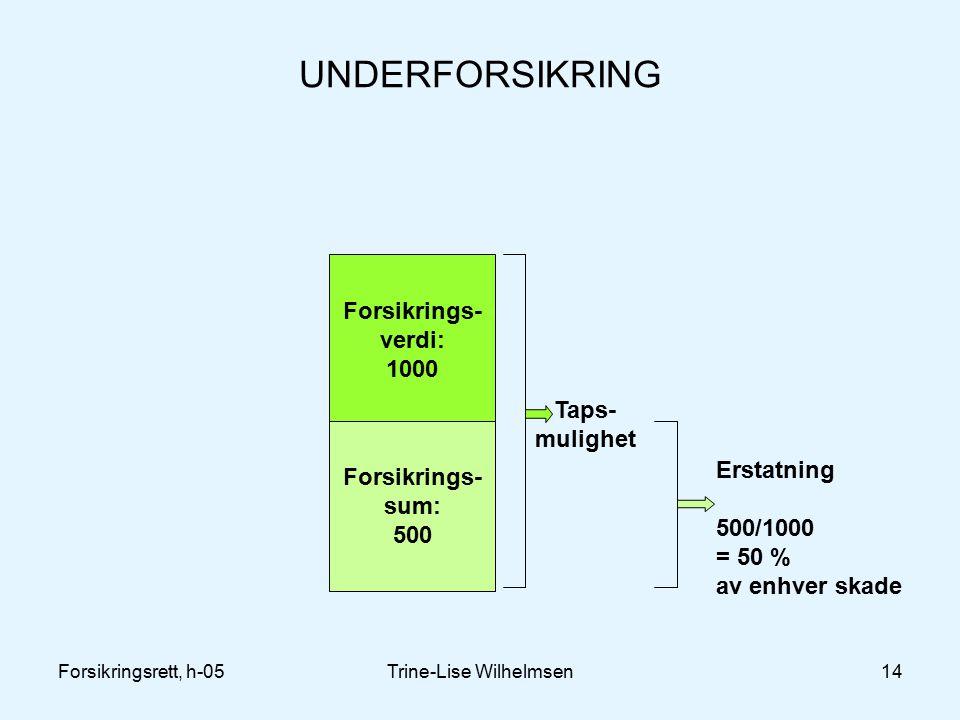 Forsikringsrett, h-05Trine-Lise Wilhelmsen14 UNDERFORSIKRING Forsikrings- verdi: 1000 Forsikrings- sum: 500 Taps- mulighet Erstatning 500/1000 = 50 % av enhver skade