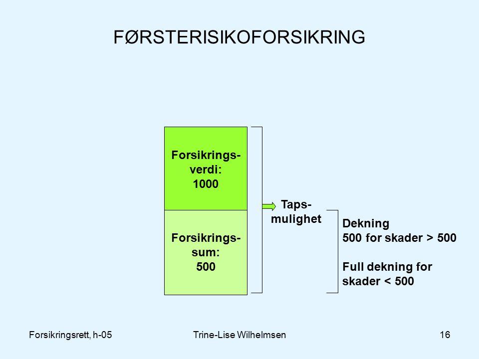 Forsikringsrett, h-05Trine-Lise Wilhelmsen16 FØRSTERISIKOFORSIKRING Forsikrings- verdi: 1000 Forsikrings- sum: 500 Taps- mulighet Dekning 500 for skader > 500 Full dekning for skader < 500