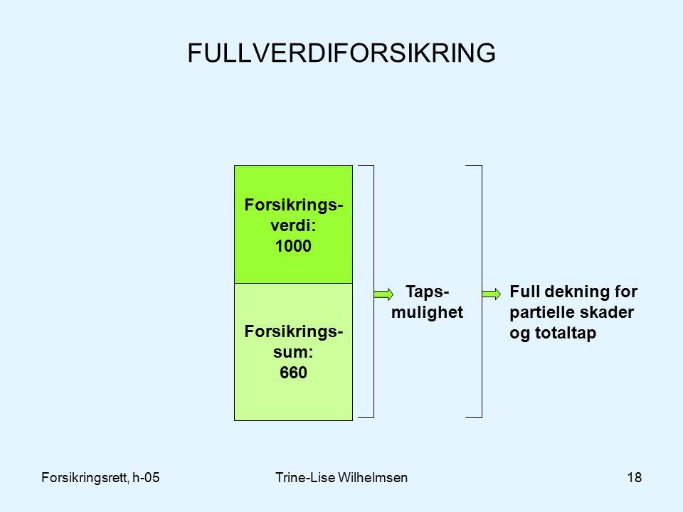 Forsikringsrett, h-05Trine-Lise Wilhelmsen18 FULLVERDIFORSIKRING Forsikrings- verdi: 1000 Forsikrings- sum: 660 Taps- mulighet Full dekning for partielle skader og totaltap