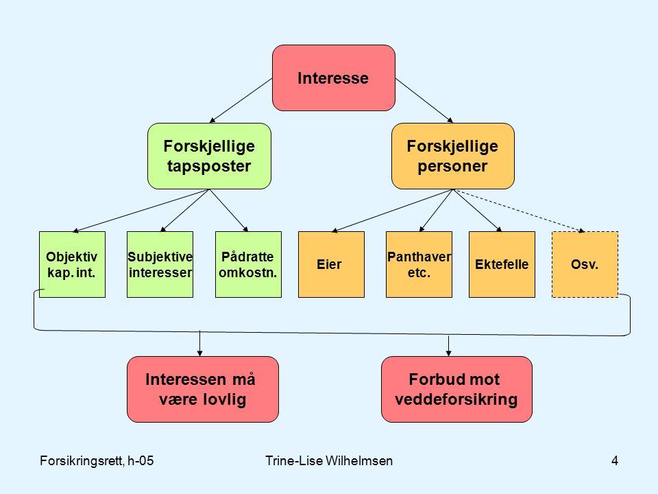Forsikringsrett, h-05Trine-Lise Wilhelmsen4 Interessen må være lovlig Objektiv kap.
