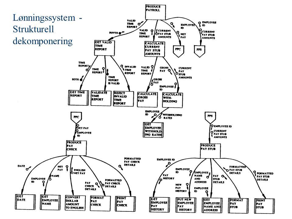 Lønningssystem - Strukturell dekomponering